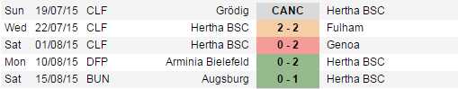 Hertha 5 Pertandingan