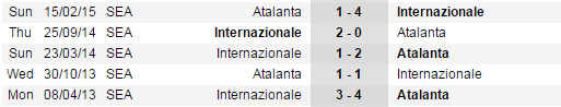 Head to Head Inter Milan vs Atalanta