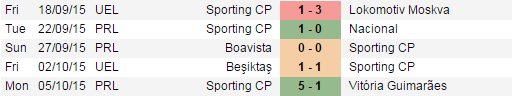 prediksi-pertandingan-sporting-cp-vs-skenderbeu-korce-23-oktober-2015-europa-league
